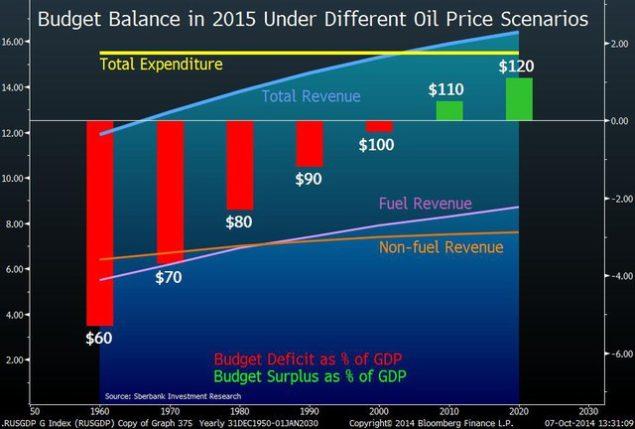 Падение нефти увеличивает санкционную боль РФ: диаграмма дня