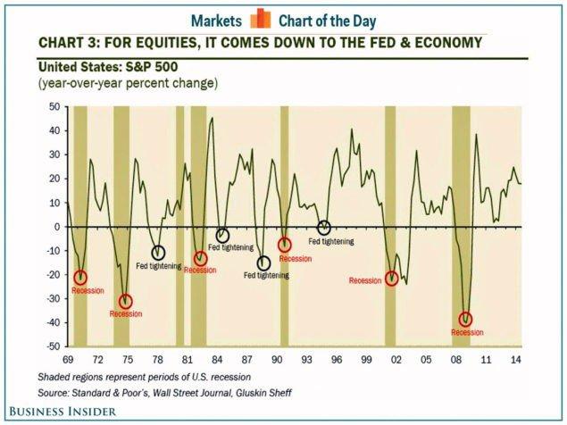 Розенберг: «медвежьи» рынки не просто происходят — они вызваны этими двумя факторами