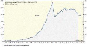 Россия продолжает падение к своему катастрофическому экономическому сценарию