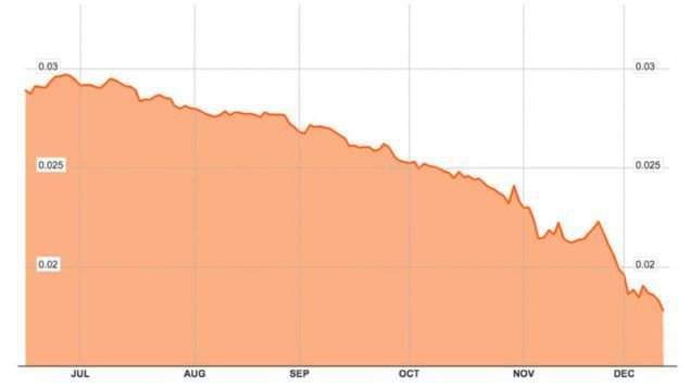 Посмотрите ниже: покупательная сила рубля с июня. В то время число рублей, что 1$ купил бы Вас, пошло от приблизительно 34 до приблизительно 54. (Блумберг)