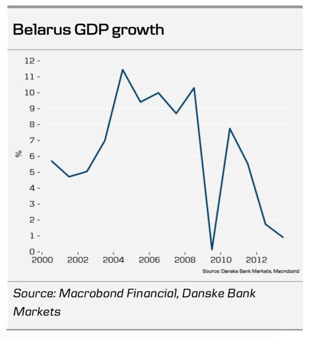 Россия стартовала новым экономическим союзом в новом году и это уже выглядит как катастрофа