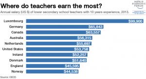 Что учителя зарабатывают во всем мире