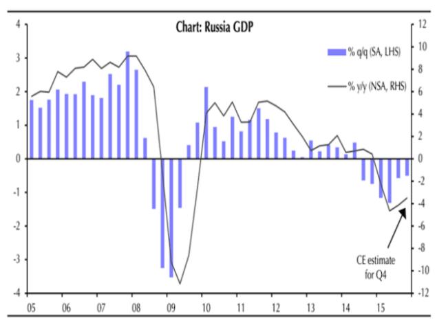 Найбільш тривожна ознака з останньої доповіді про рецесію в Росії