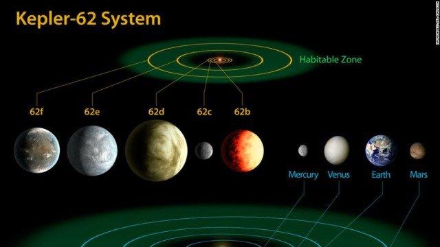Діаграмма порівняння планетарних систем