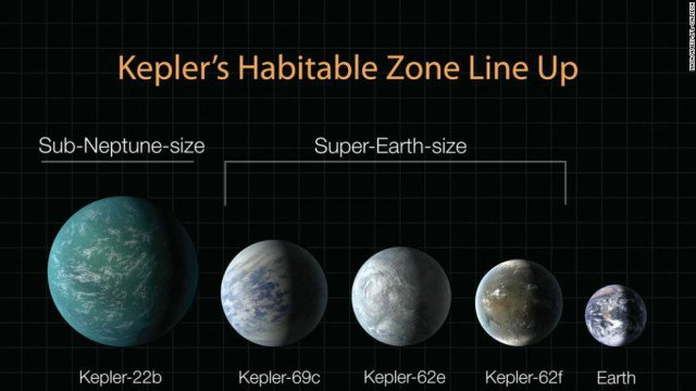 Діаграмма виявлених планет за розмірам