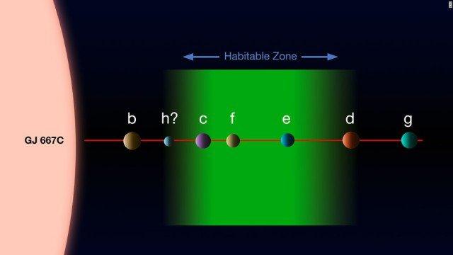 Система планет навколо зірки схожої на Сонце