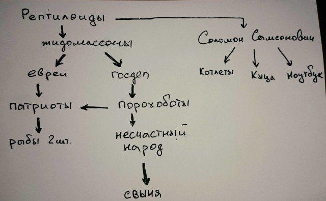 Схема впливу в найближчому зі  світів_авторСоломонСамсонович