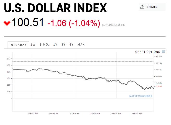 """Tрамп: сильний долар """"нас вбиває"""""""