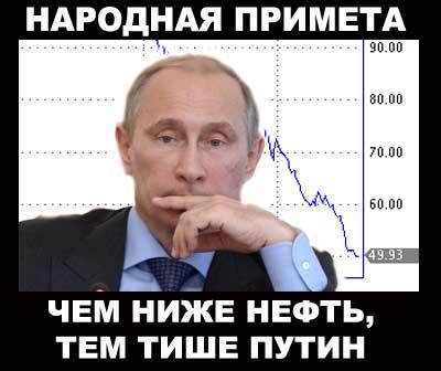 Нефть вновь упала ниже 50 долларов за баррель
