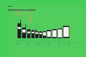 Зображення відмінно демонструє еволюцію мобільного телефону