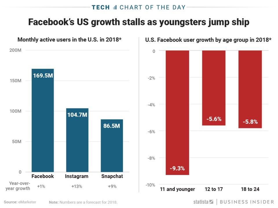 Зростання користувачів Facebook скорочується – особливо серед молоді