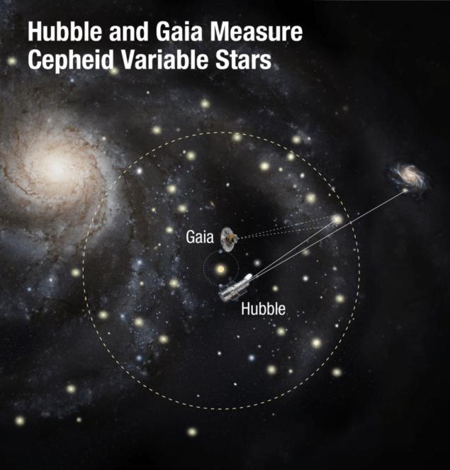 Спостереження з телескопів Гайа і Хаббл