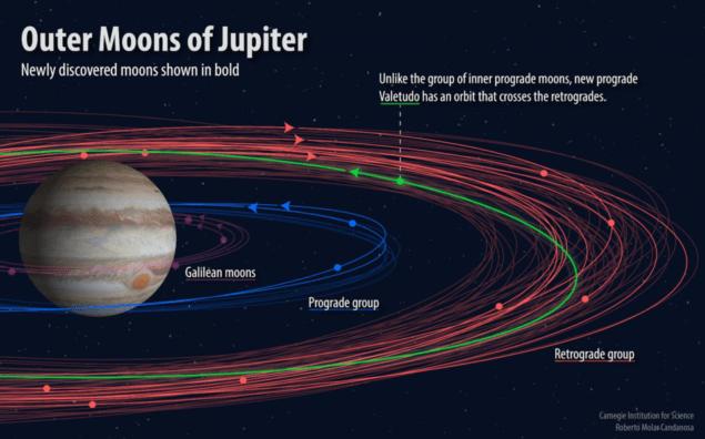 """Відкрито дюжину нових супутників Юпітеру, серед них один """"дивний"""""""