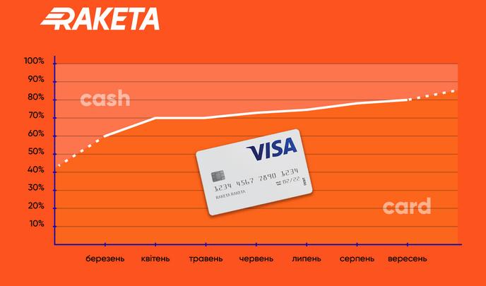 Українці відмовляються від готівки – дослідження від Raketa