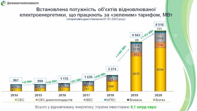 У «зелену» енергетику України інвестували €1,2 млрд