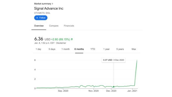 Из-за путаницы с Signal акции малоизвестной компании выросли на 1100%
