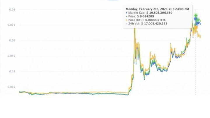 Почему о криптовалюте Dogecoin так много говорят