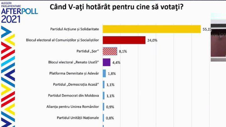 Пророссийские силы разгромлены на выборах в Молдове